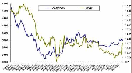 套利研究:春节过后金属市场的资金面逐渐恢复(2)