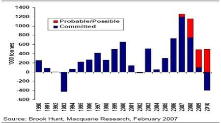 麦格理商品日评:短期内期锌市场前景看好