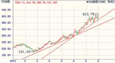 经济研究:美元弱势寻求支撑资产价格全线回落(2)