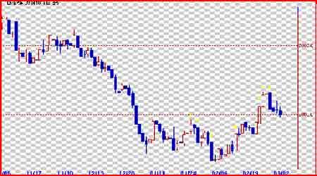 铜价回调试图确认下方支撑短线还是强势调整