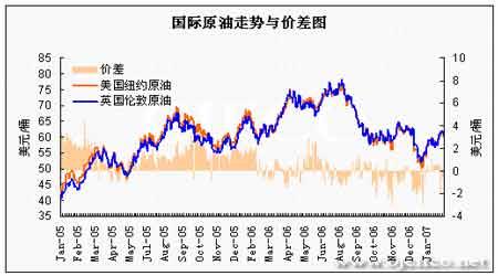 国际原油价格如期上行需求回暖支撑燃油市场