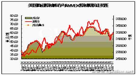 国际原油价格如期上行需求回暖支撑燃油市场(3)