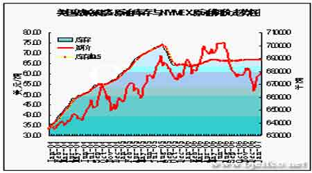 国际原油价格如期上行需求回暖支撑燃油市场(4)