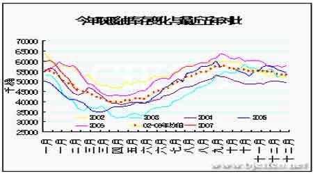 国际原油价格如期上行需求回暖支撑燃油市场(5)