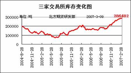 期铜价格季节性震荡走高但跌势仍较难以改变