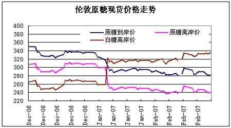 郑糖短期反弹仍将继续但中长期走势仍不乐观