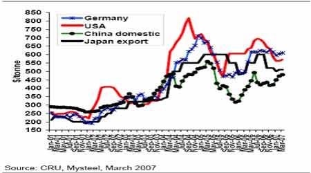 麦格理商品日评:全球钢市场前景看好情绪高涨