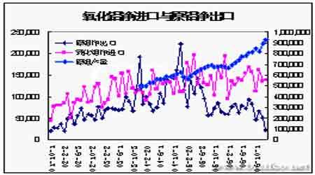 期铝价格总体呈震荡走势库存压力将逐渐显现