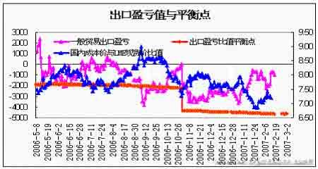 期铝价格总体呈震荡走势库存压力将逐渐显现(3)