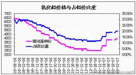 期铝价格总体呈震荡走势库存压力将逐渐显现(4)
