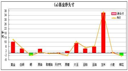 持仓分析报告:基金出现大幅减持贵金属头寸