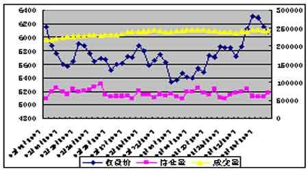 期铜市场气氛逐渐缓和价格总体趋于震荡整理