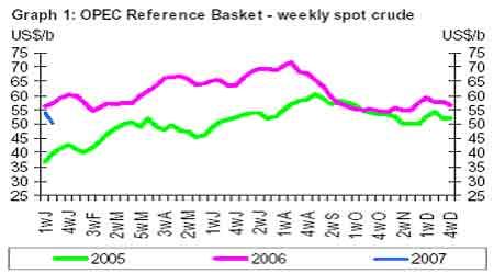 国际原油走势十分强劲带动沪油市场震荡走高
