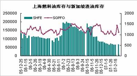 国际原油走势十分强劲带动沪油市场震荡走高(2)