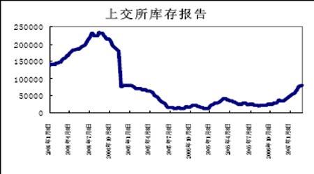 天然橡胶市场供求趋紧近期期价具有一定抗跌性
