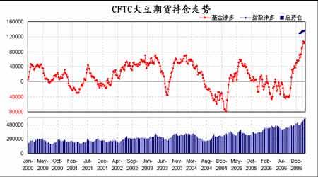 大连大豆期价高位调整短期内天气状况较关键
