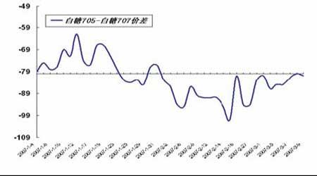 套利研究:金属消费转暖近强远弱格局若隐若现(2)