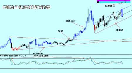 全球市场经济健康运行基本金属价格再度回升(3)