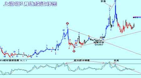 全球市场经济健康运行基本金属价格再度回升(4)