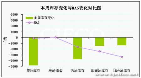 燃油期价延续反弹行情但上涨动能也逐渐减弱