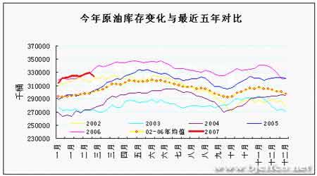 EIA石油报告解读:油市多空转换短期下行增大(2)