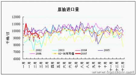 EIA石油报告解读:油市多空转换短期下行增大(3)