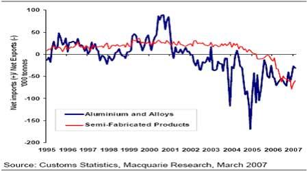 麦格理商品日评:中国2月份铜进口极其强劲