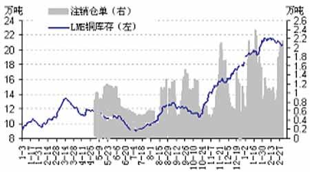 期铜价格将进一步反弹库存打压铝价继续下跌(3)