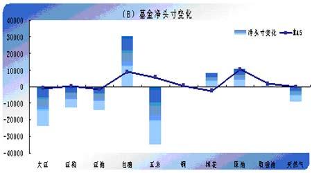 基金动态:农产品市场持仓总体第三周出现下滑