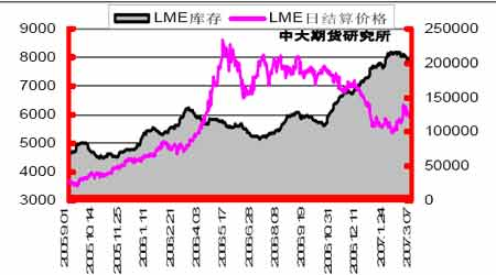 铜市库存增加出现减缓铜价整体偏软有所改善