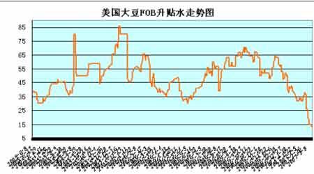 大豆市场缺乏更多题材行情调整仍是回落局面(2)