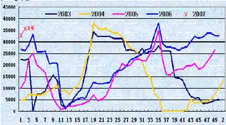 豆市缺乏明显的方向性期价陷入阶段性振荡状态