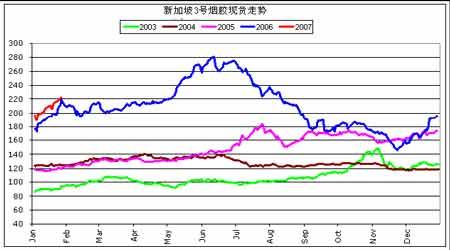 市场供应减少支撑胶价密切关注节后需求变化