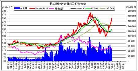 市场供应减少支撑胶价密切关注节后需求变化(2)