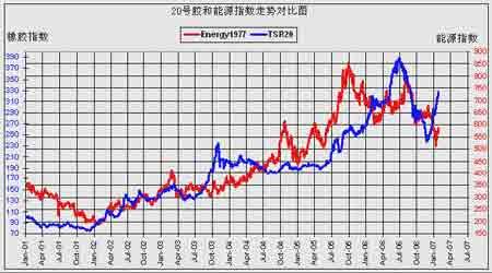 市场供应减少支撑胶价密切关注节后需求变化(3)