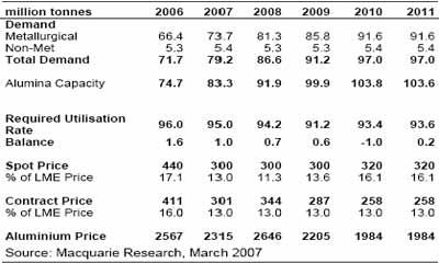 麦格理商品日评:基本金属价格变化预测分析(2)