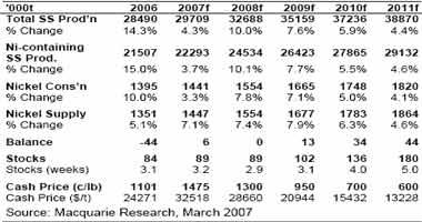 麦格理商品日评:基本金属价格变化预测分析(3)