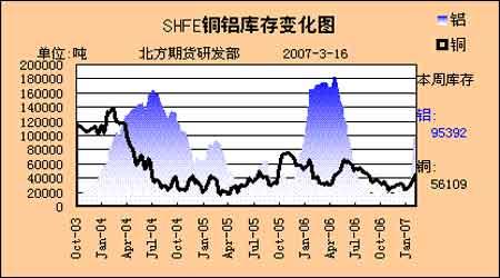期铜市场处于消费旺季后市应审慎看待铜价上涨