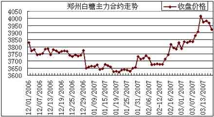 糖价结束反弹顺势回落近期震荡行情仍将继续
