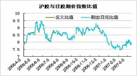 天胶市场持续整理格局短期趋势不明仍需观察