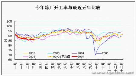 EIA石油报告解读:原油如期下行静待方向指引(4)
