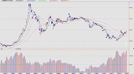 市场研究:铜市天时地利期价展开季节性上涨(2)