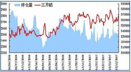 中国加息将令铝价低开基本面支撑下跌空间有限