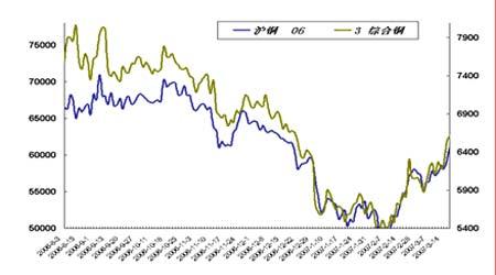 套利研究:金属市场消费旺季将令近月合约走强