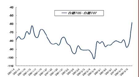 套利研究:金属市场消费旺季将令近月合约走强(2)
