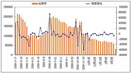 原油走低燃料油相对抗跌指标背离谨防价格下调(2)