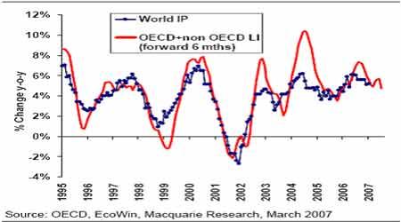 麦格理商品日评:OECD领先指标再次出现下滑