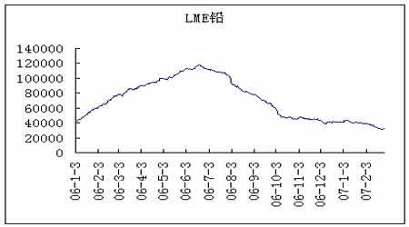 国内现货锌整体仍疲软期锌继续震荡下调走势