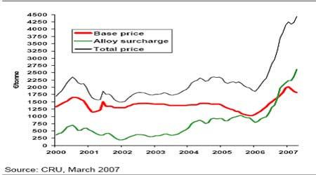 麦格理商品日评:不锈钢价格开始出现向下压力