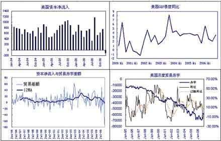 经济研究:美元指数寻求支撑资产价格全线回落